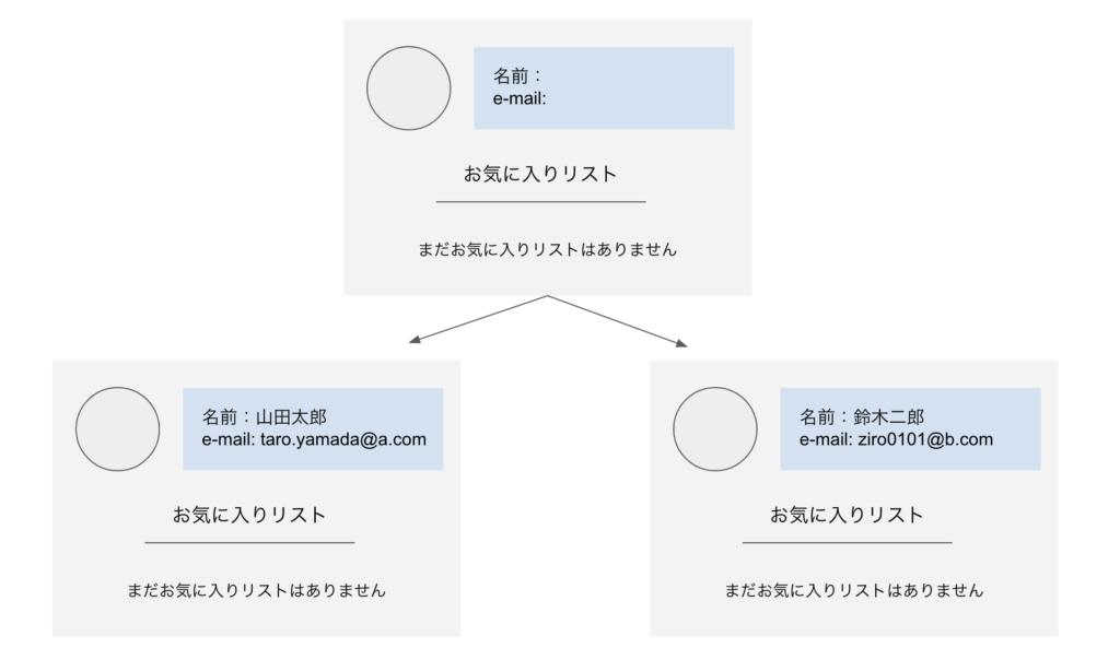 webサービス・webアプリケーションの仕組みの大まかな流れ