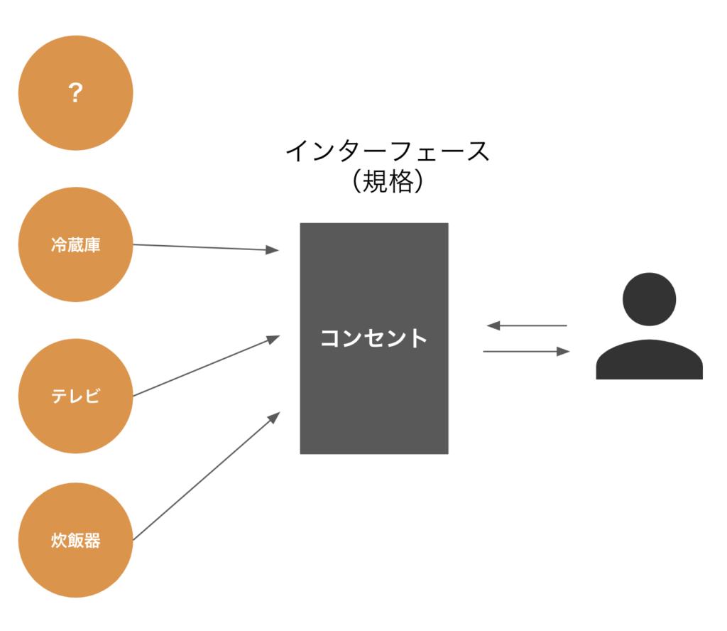[Java / Interface] インターフェースとは