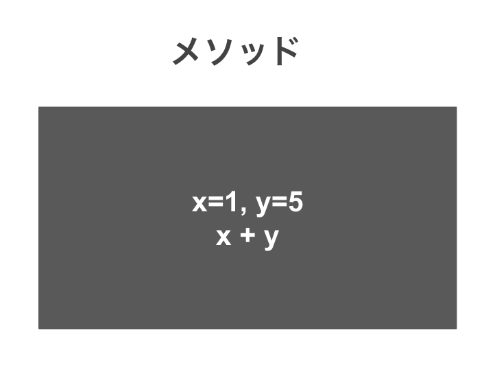 [Java]引数とはなぜ必要なのか