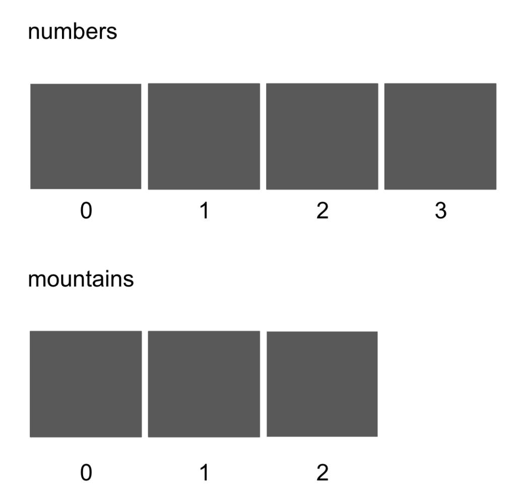 [Java / array]  [ ] や[ ][ ] とは