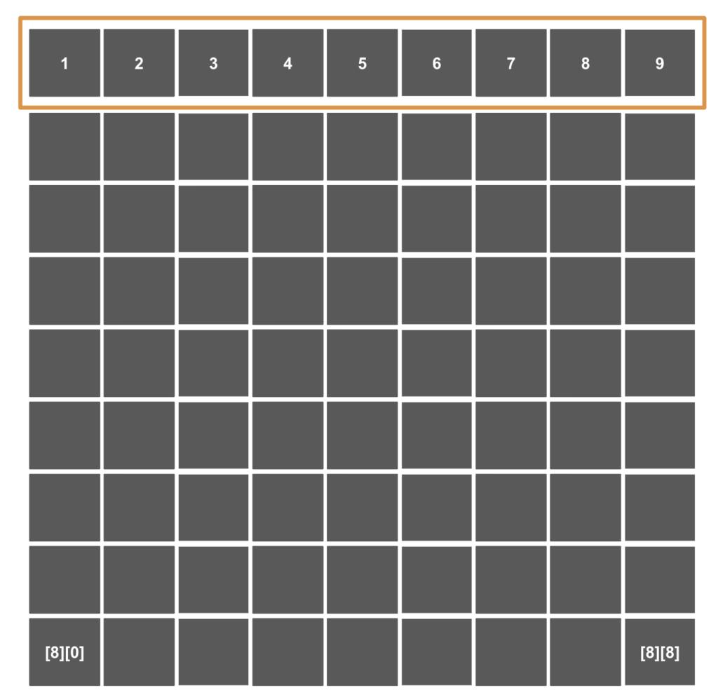 [Java]  for文の二重ループと二次元配列の組み合わせ