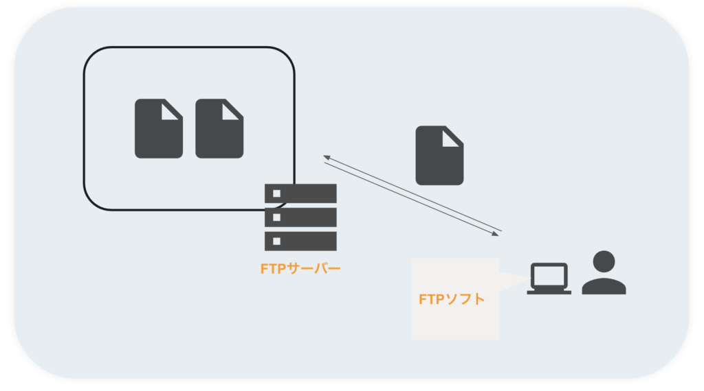 what-is-ftp-and-how-to-use-it