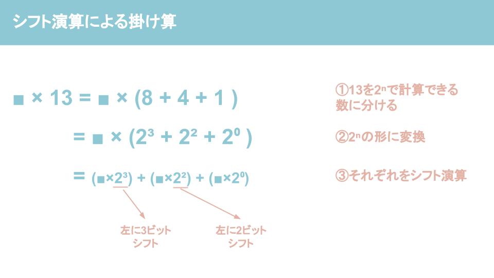 シフト演算とは?シフト演算を分かりやすく解説ーシフト演算による掛け算