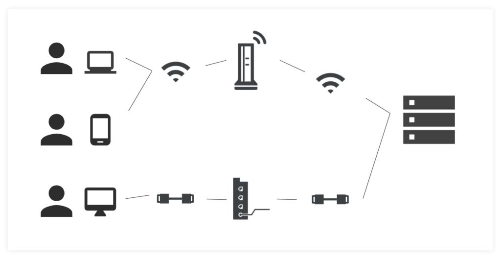 コンピュータのネットワークとは?