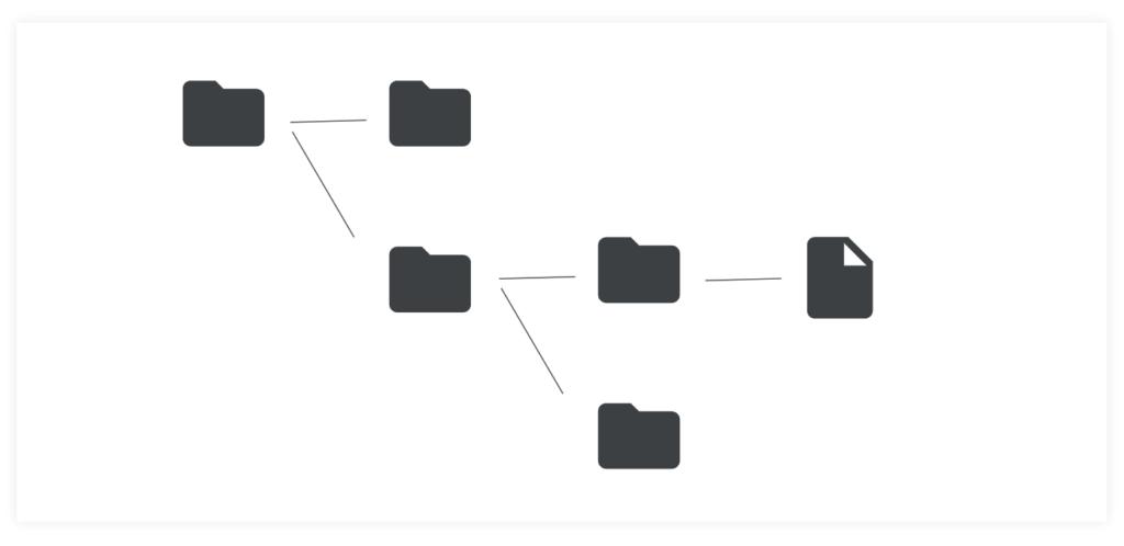 OS(オペレーティングシステム)のファイル管理