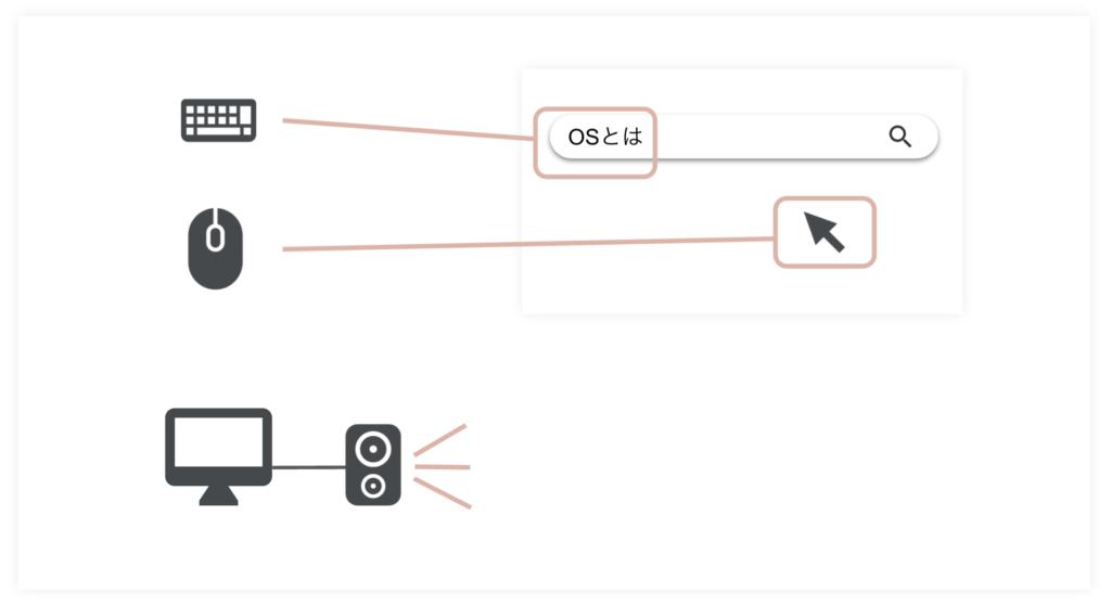 OS(オペレーティングシステム)のデバイス管理