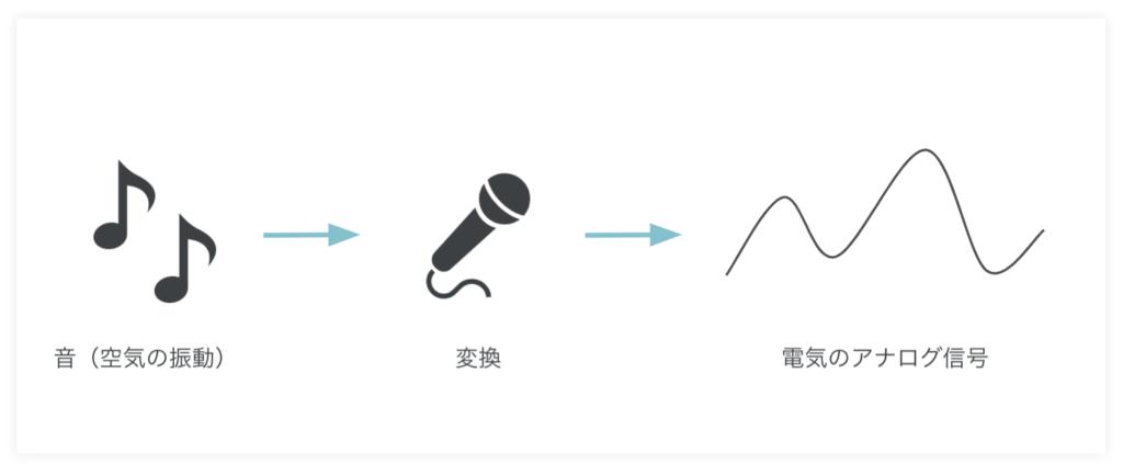 ビット(bit)とは何かビットによる文字表現や画像、音のデジタル化を解説ー音の表現