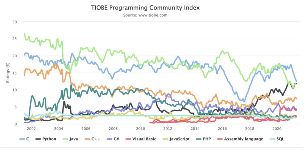 プログラミングとは何か?簡単にわかりやすく説明ープログラミング言語の需要