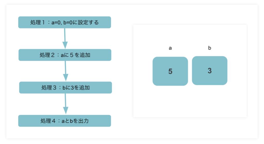 プログラミングとは何か?簡単にわかりやすく説明ープログラミング順次処理
