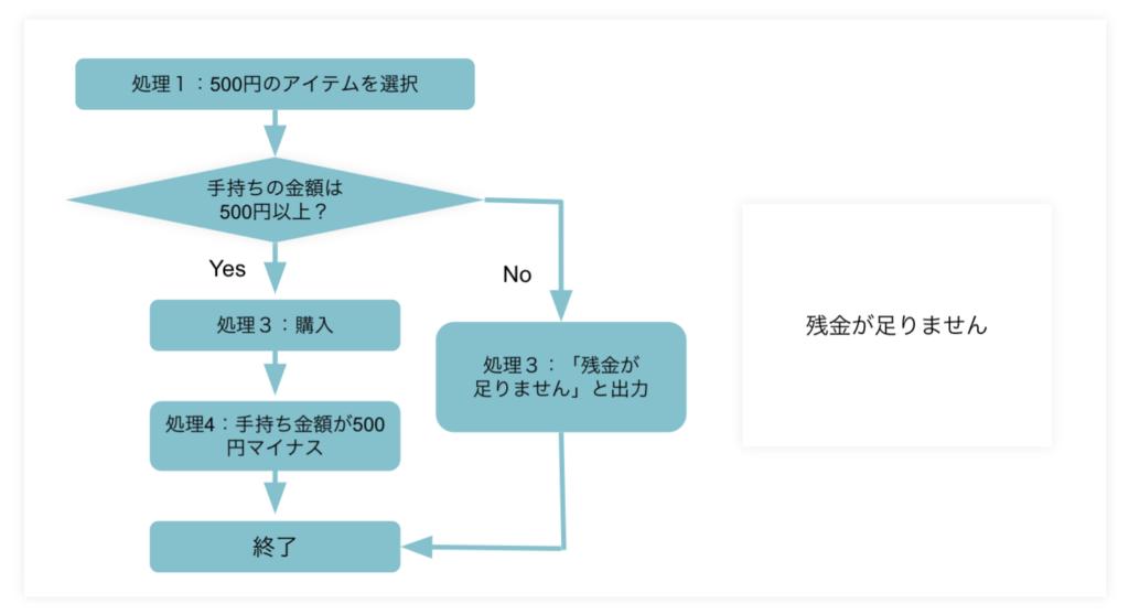 プログラミングとは何か?簡単にわかりやすく説明ープログラミング条件分岐