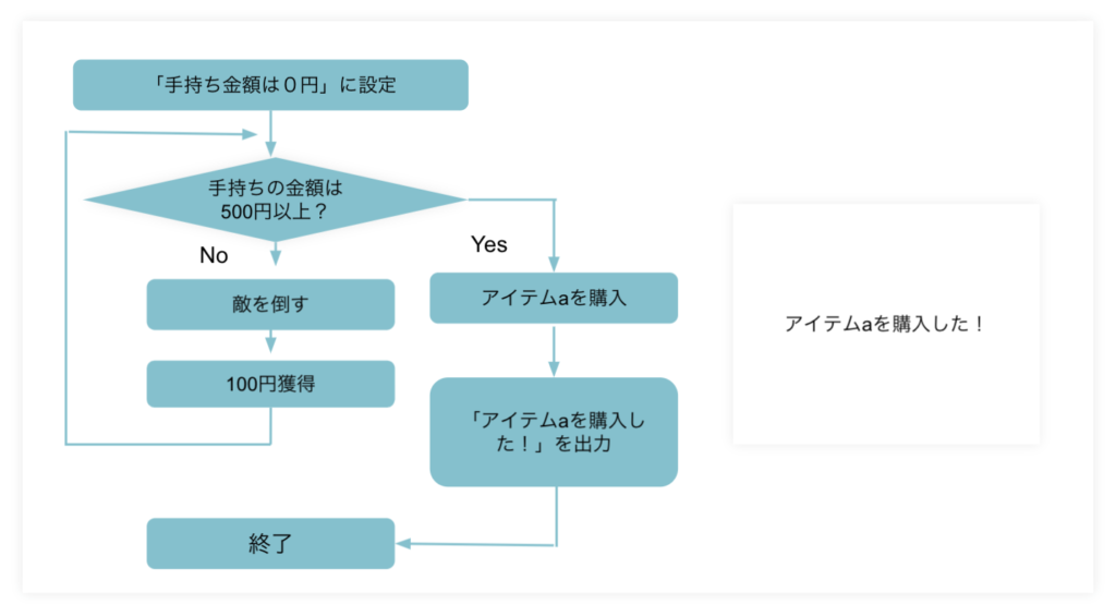 プログラミングとは何か?簡単にわかりやすく説明ープログラミング反復処理