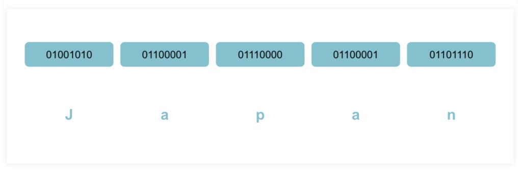 ビット(bit)とは何かビットによる文字表現や画像、音のデジタル化を解説ーテキストの表現