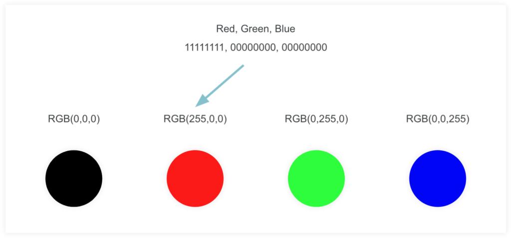 ビット(bit)とは何かビットによる文字表現や画像、音のデジタル化を解説ーRGBによる色の表現