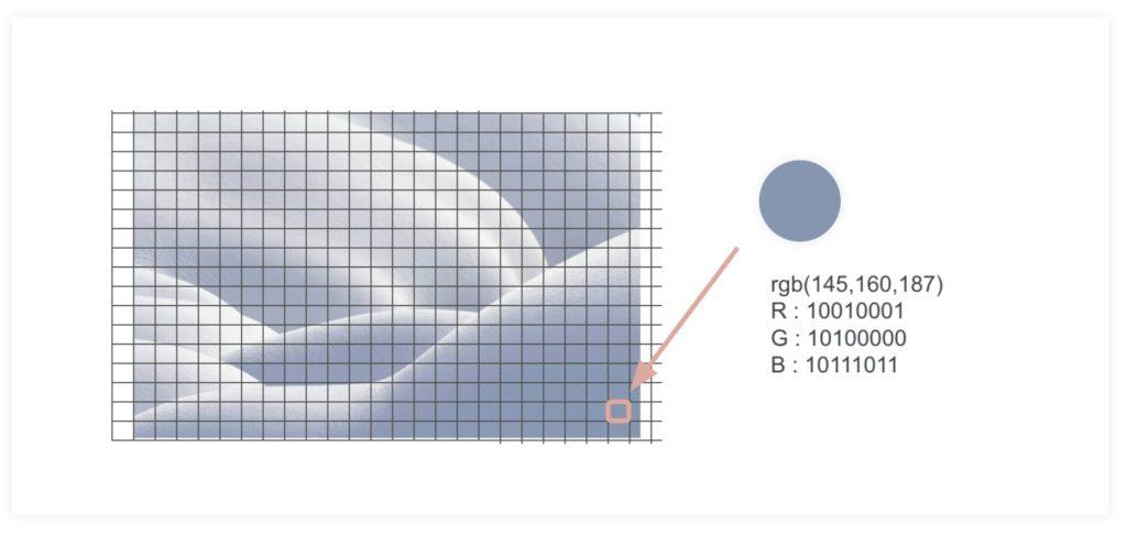 ビット(bit)とは何かビットによる文字表現や画像、音のデジタル化を解説ー画像の表現