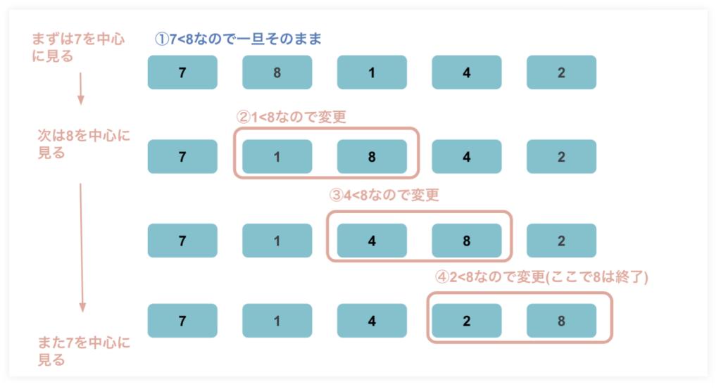 ソートアルゴリズム(整列アルゴリズム)のバブルソート
