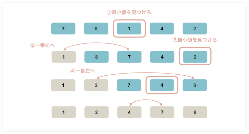 ソートアルゴリズム(整列アルゴリズム)の選択ソート