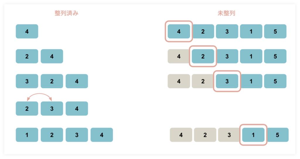 ソートアルゴリズム(整列アルゴリズム)の挿入ソート