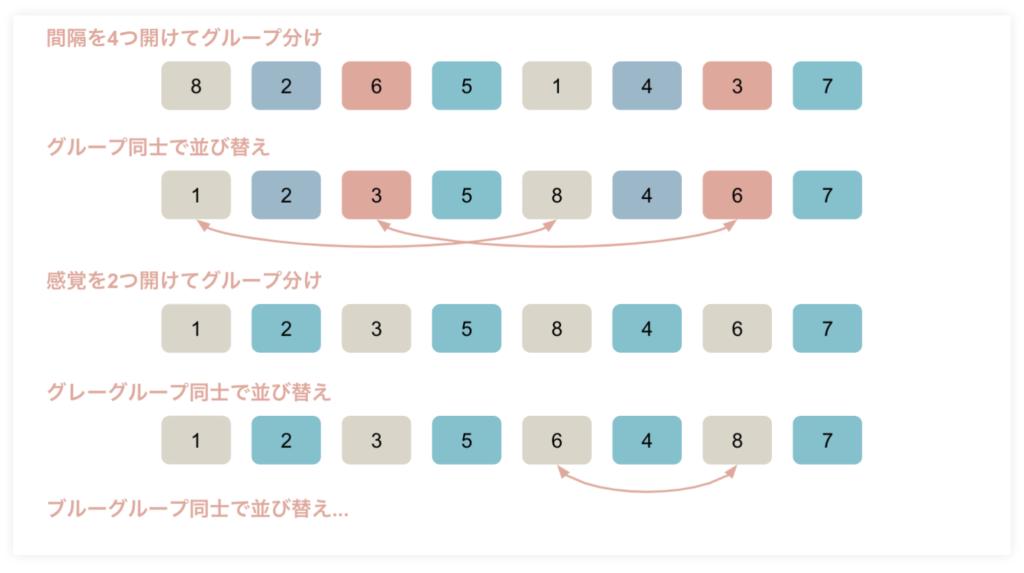 ソートアルゴリズム(整列アルゴリズム)のシェルソート