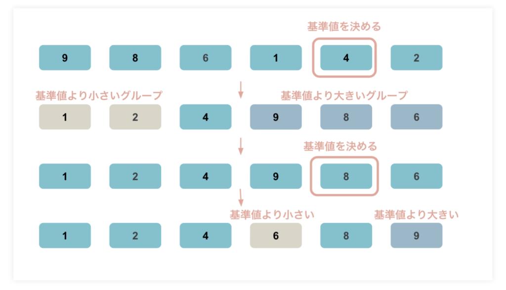 ソートアルゴリズム(整列アルゴリズム)のクイックソート