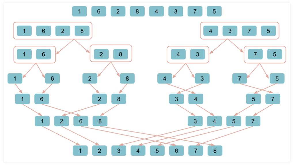 ソートアルゴリズム(整列アルゴリズム)のマージソート