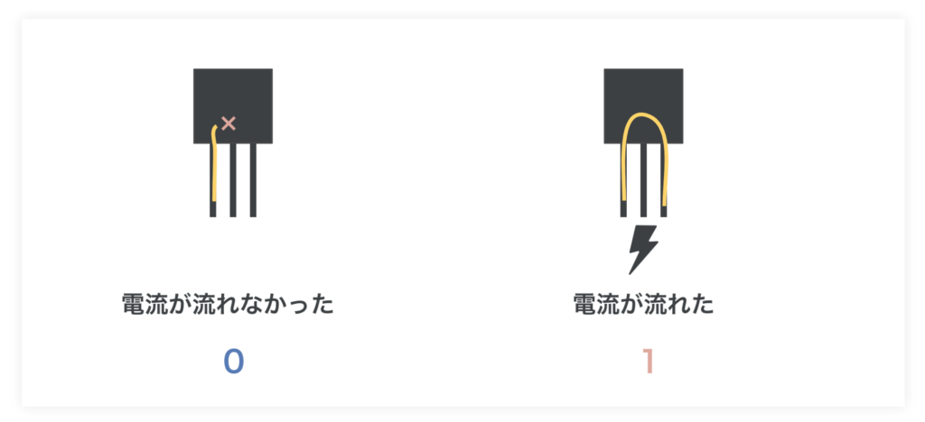 パソコンのCPUとはートランジスタとビット