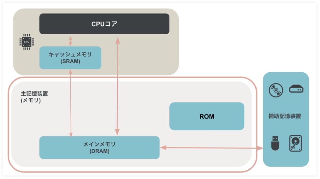 コンピュータを形作る五大装置とはー主記憶装置と補助記憶装置