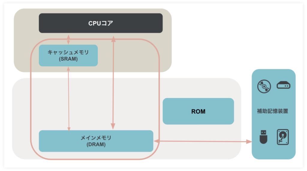 コンピュータを形作る五大装置とはーDRAMとDROMの違い