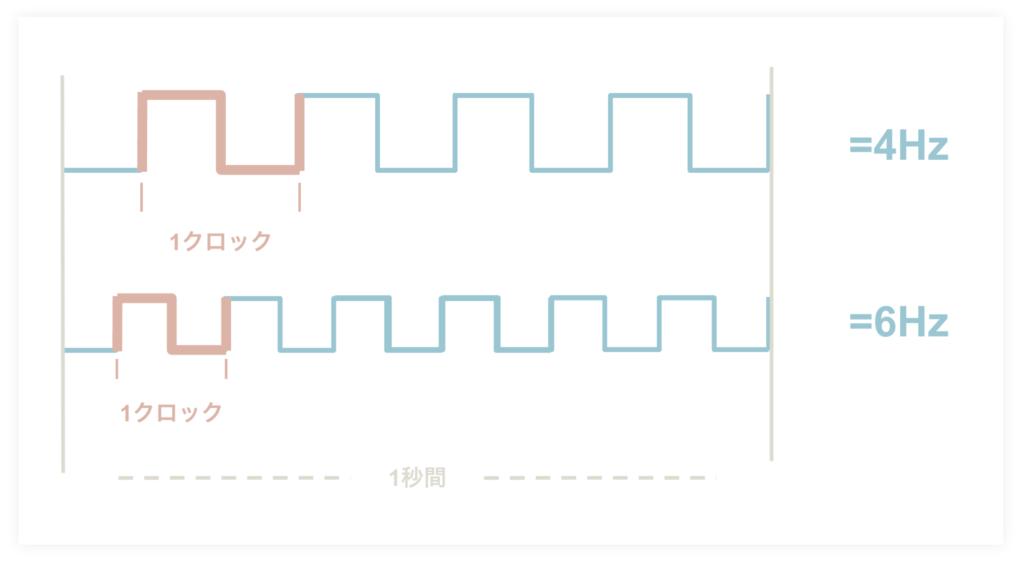 パソコンのCPUとはーコア・クロック周波数・キャッシュメモリ