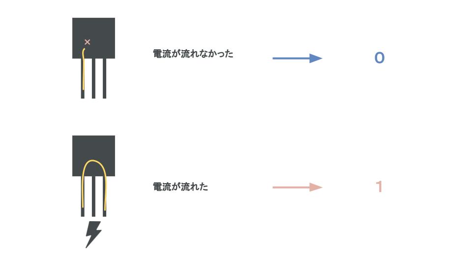 n進数・基数変換について説明。コンピュータで使われるn進数とはービット