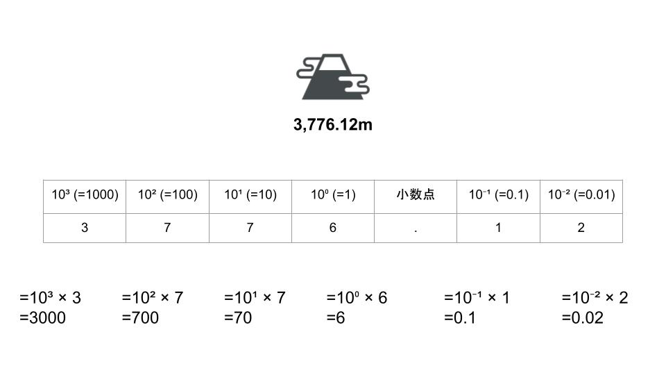 n進数・基数変換について説明。コンピュータで使われるn進数とはー基数とは