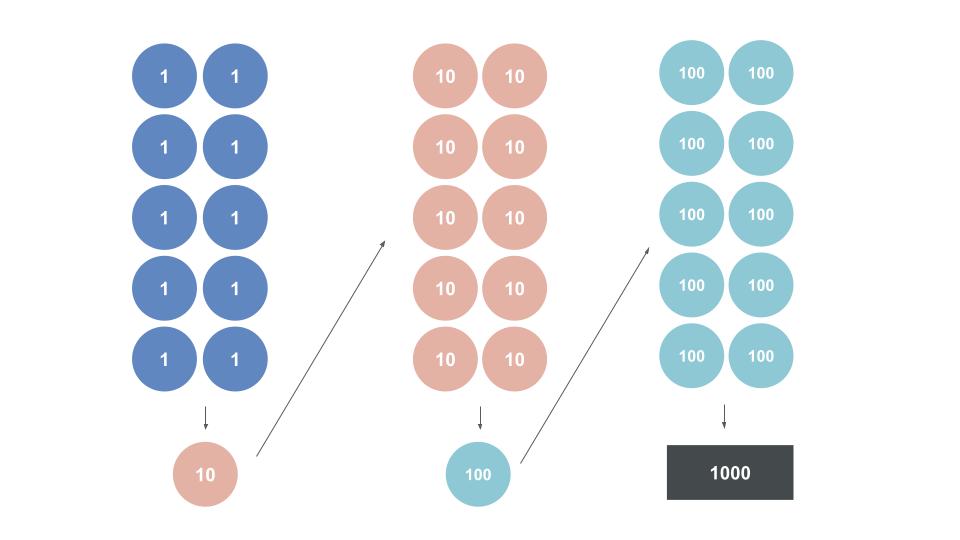 n進数・基数変換について説明。コンピュータで使われるn進数とはー10進数の例