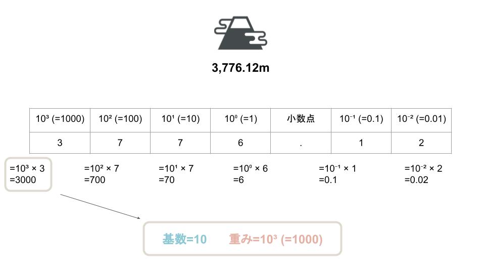n進数・基数変換について説明。コンピュータで使われるn進数とは