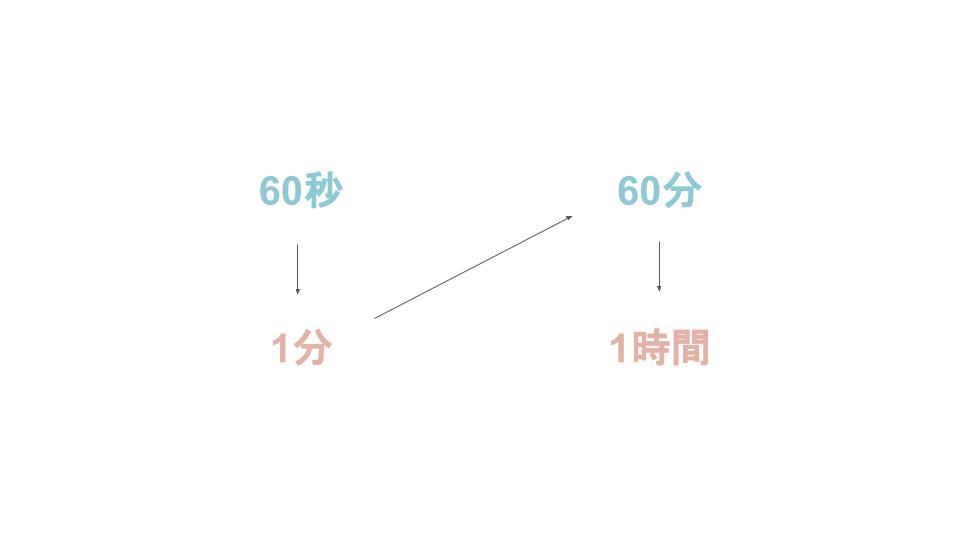 n進数・基数変換について説明。コンピュータで使われるn進数とはー60進数の例