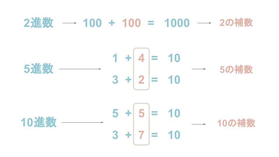 補数とは?補数や2の補数表現をわかりやすく解説