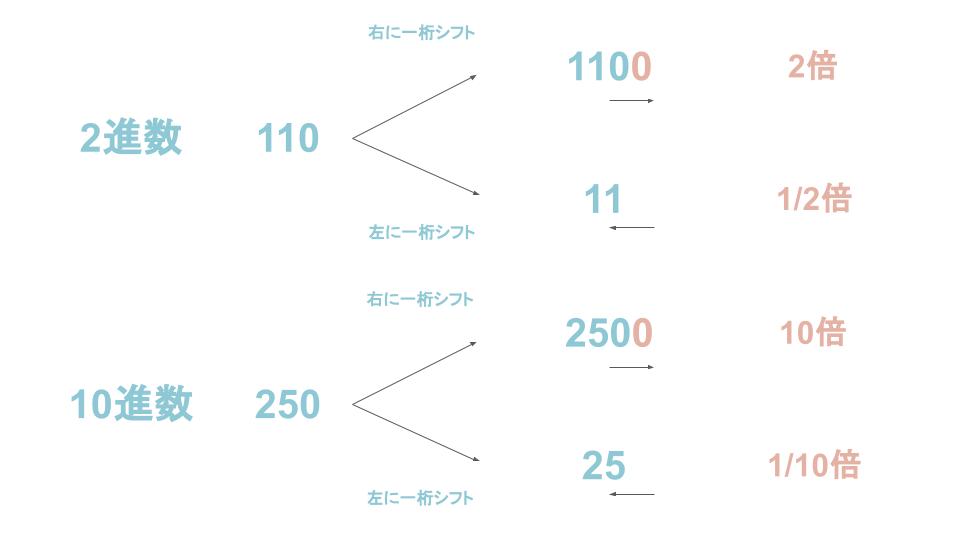 シフト演算とは?シフト演算を分かりやすく解説