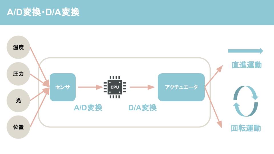 アナログとは?アナログとデジタルの違いについて解説ーA/D変換とD/A変換