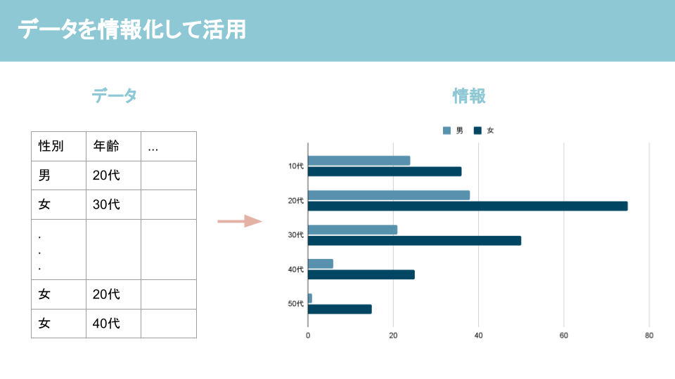 データとは?データと情報の違いを解説ーデータの活用例