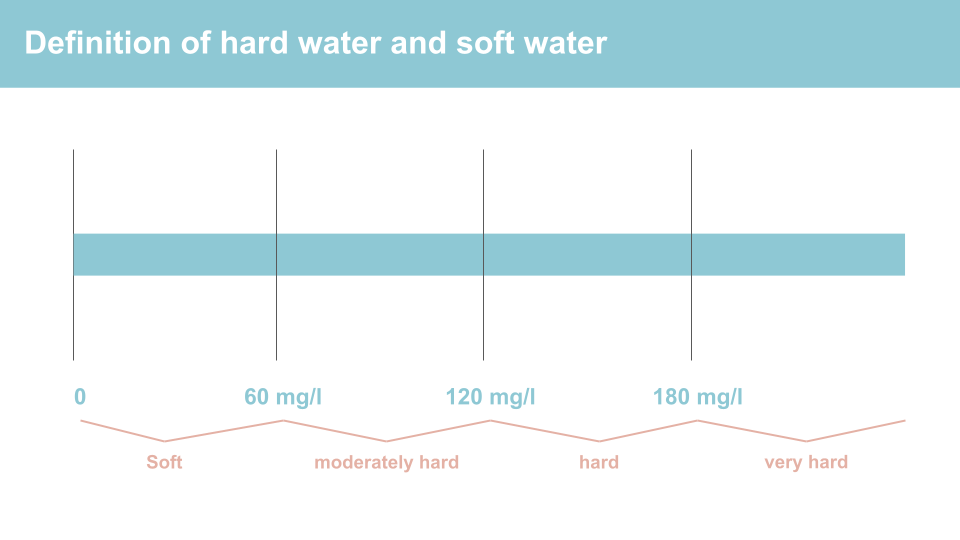 Definition of hard water and soft water